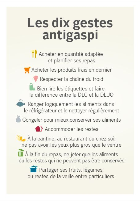 affiche Dix gestes anti-gaspillage alimentaire