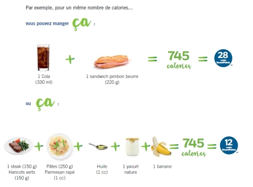 Feel Good de Weight Watchers, différence entre les smart points et les calories