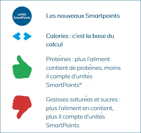 Logo expliquant le smart point du programme feel good de Weight Watchers